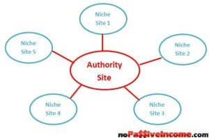 Authority and niche sites