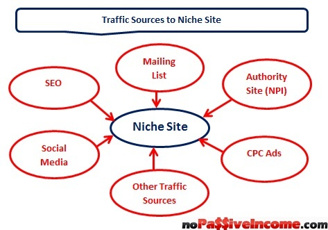 Traffic to niche sites