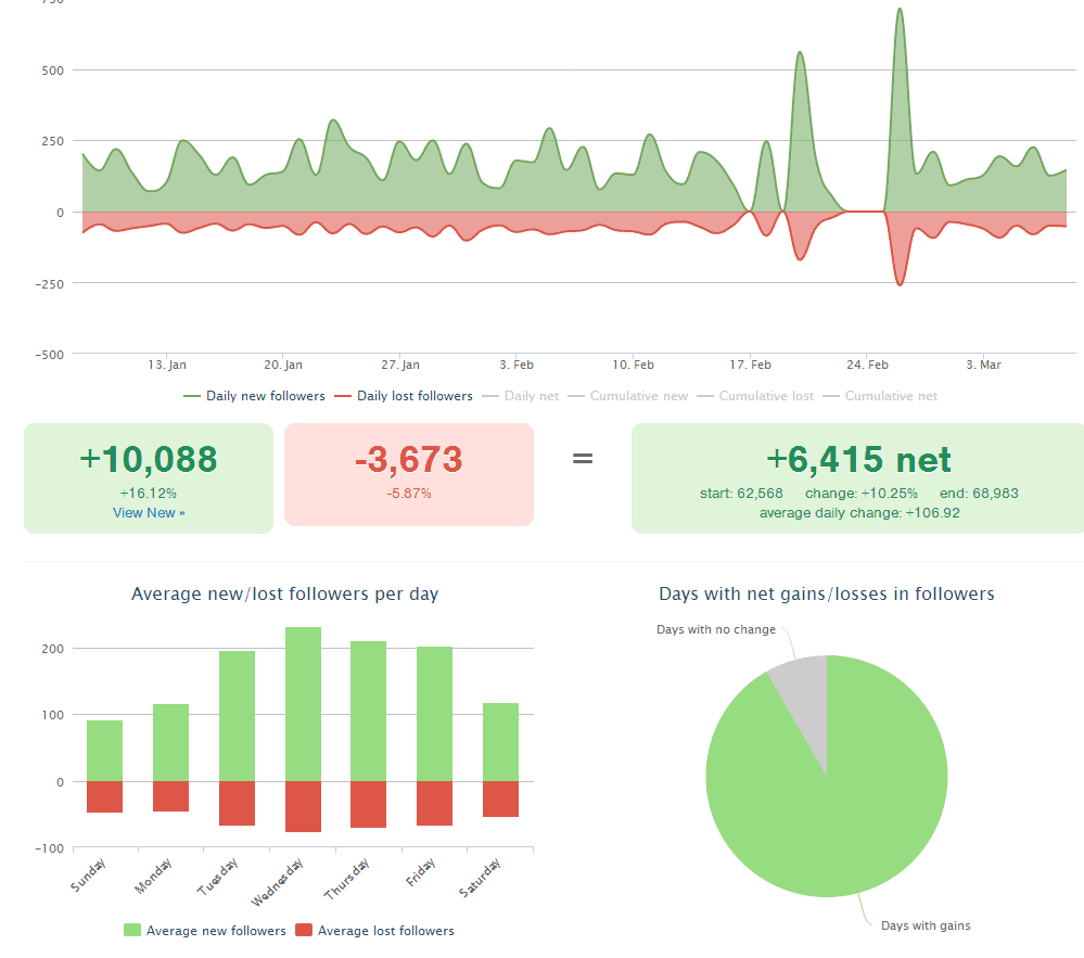 Followerwonk dashboard screenshot