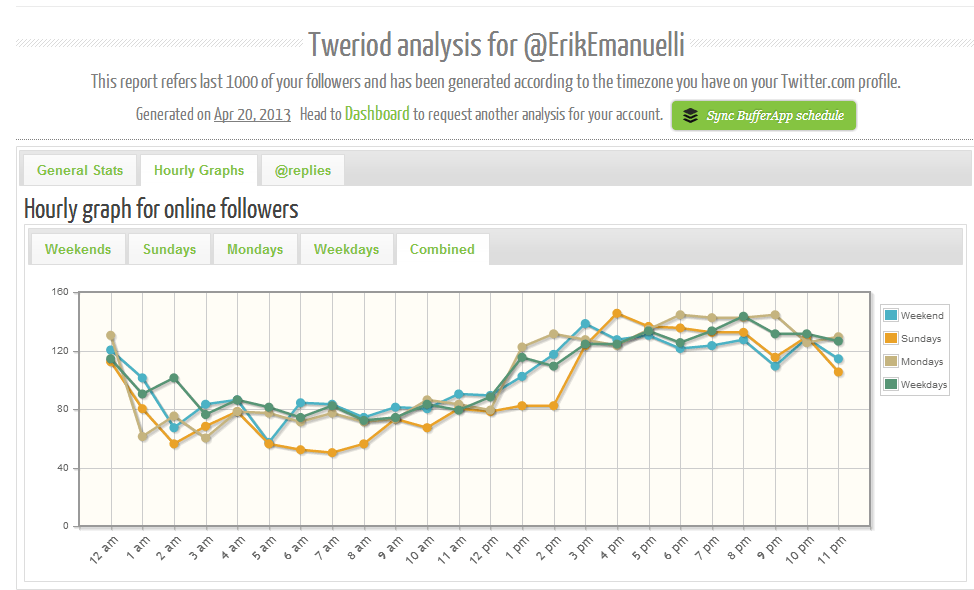 Tweriod analysis for EriKEmanuelli Twitter account screenshot