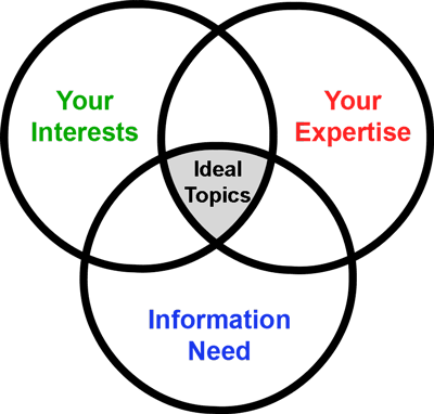 Ideal Topics graphic