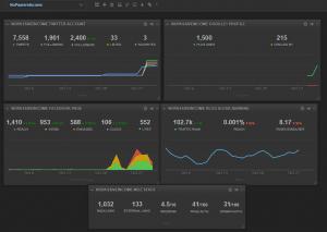 Screenshot for NoPassiveIncome dashboard at CYFE