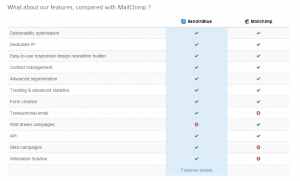 Screenshot for SendinBlue features compared to MailChimp