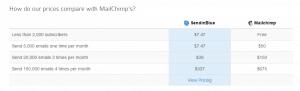 SendinBlue prices compared to MailChimp - screenshot