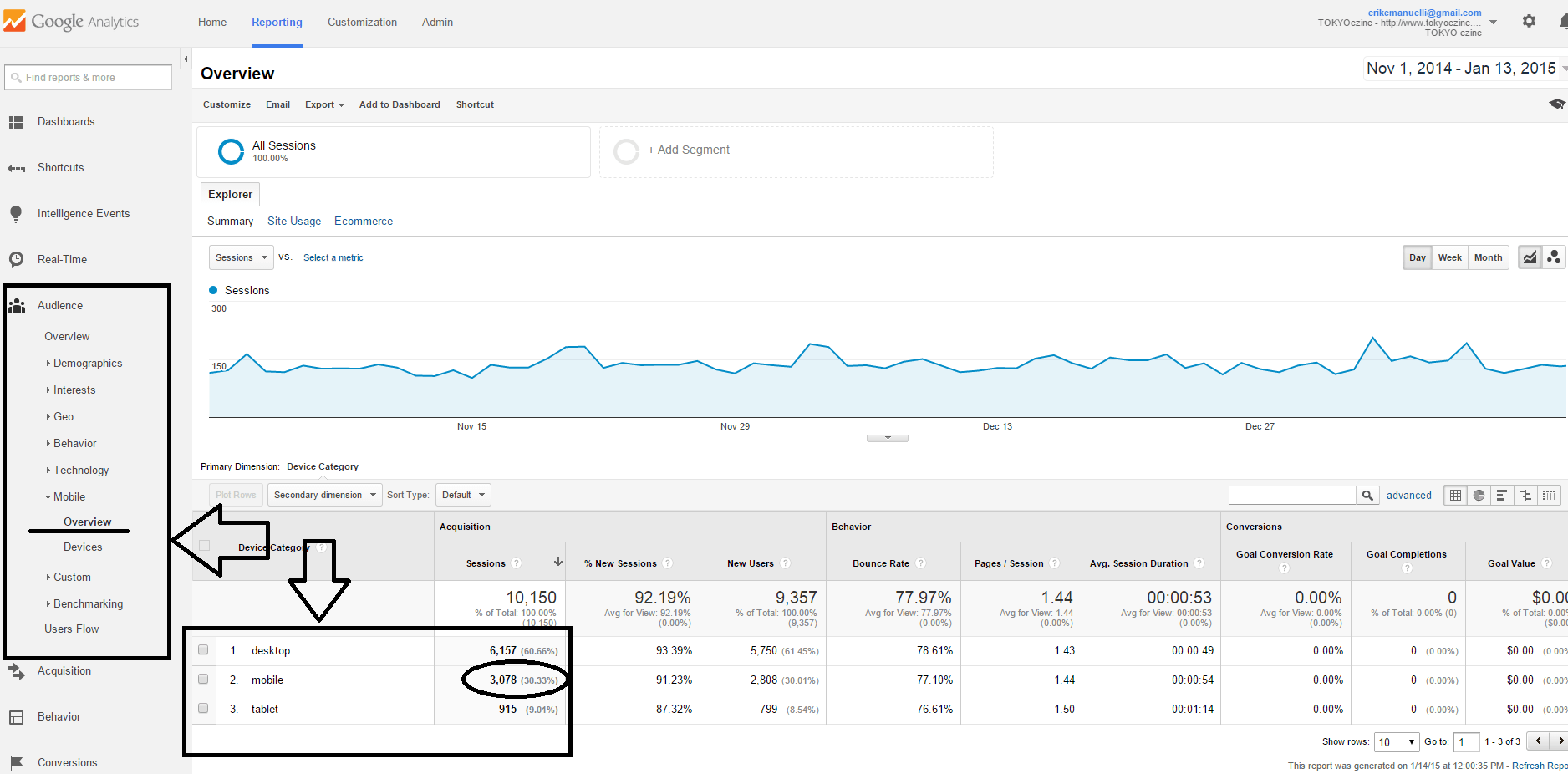 OKYOezine Google analytics data screenshot for November 2014-January 2015