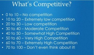 Keyword competitiveness score on LongTailPRO