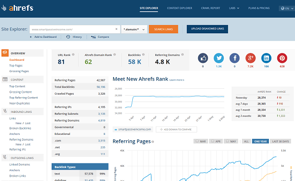 ahref analysis overview for smartpassiveincome_com