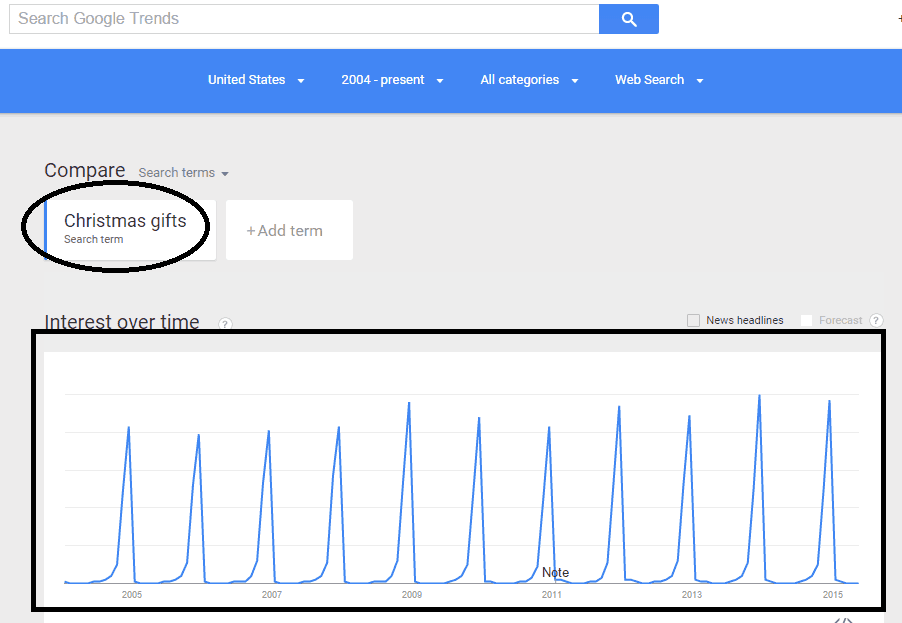 christmas gifts Google trends query