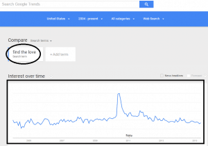 """""""find the love"""" Google trends chart over the past years"""