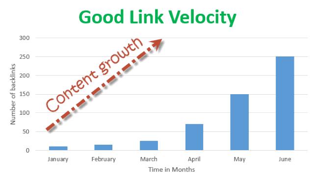 Good-link-velocity