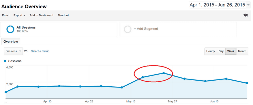 audience overview screenshot at Google Analytics