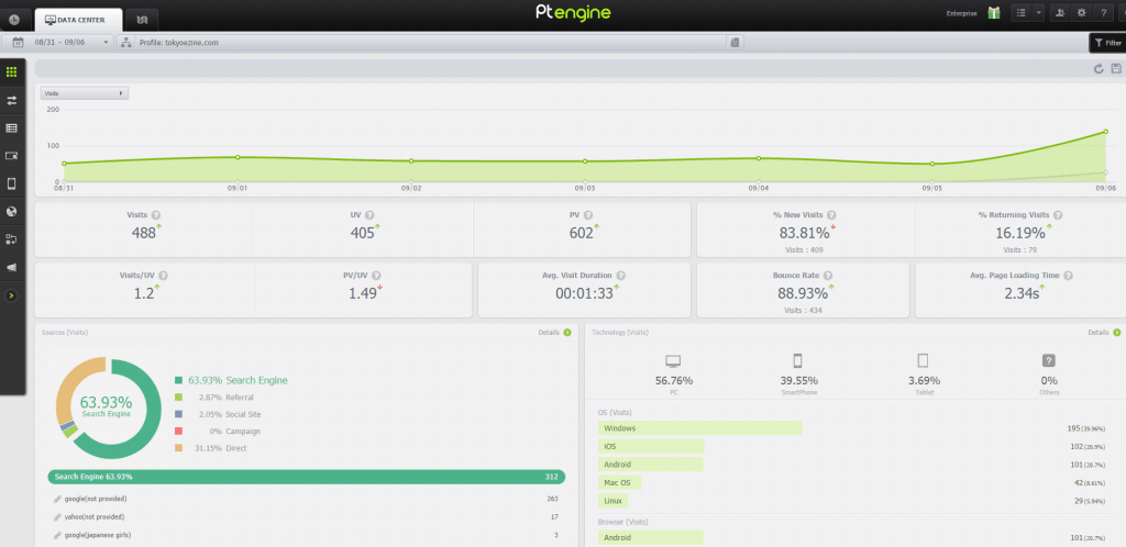 Ptengine dashboard screenshot