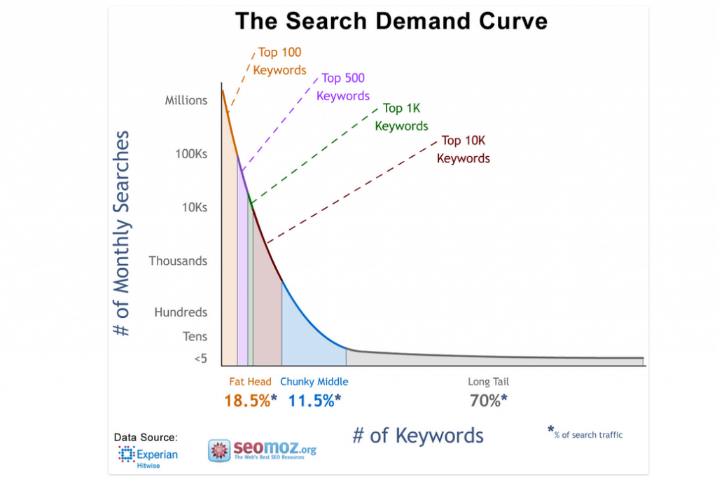 the search demande curve