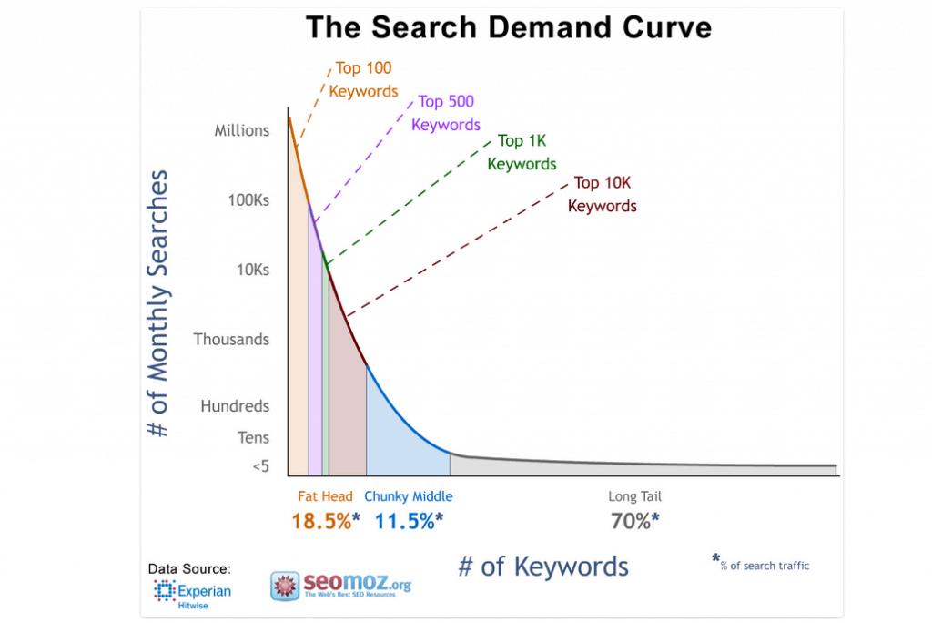 the search demande curve