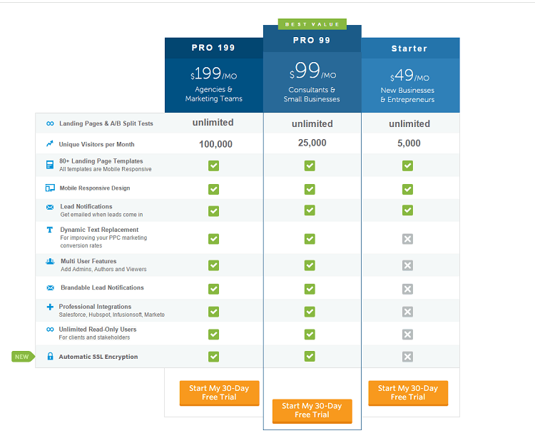 Unbounce prices
