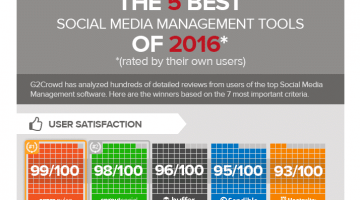 The 5 Best Social Media Management Tools of 2016 [Infographic]