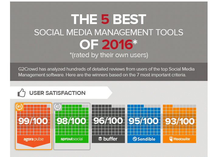 the five best social media marketing management tools