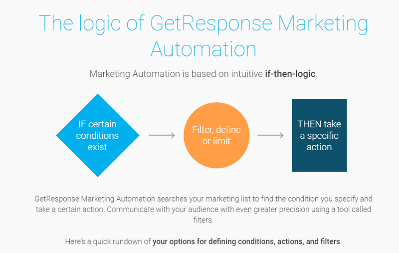 getresponse marketing automation screenshot