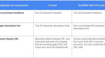How to Succeed with Google's New Expanded Text Ads