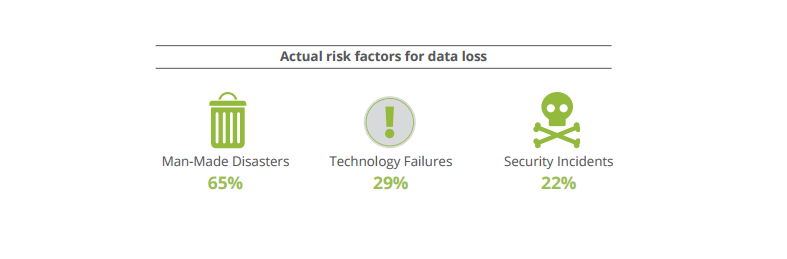 actual-risk-factors-for-data-loss